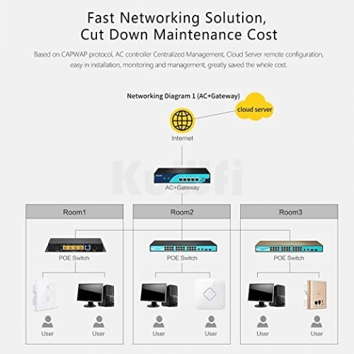 KuWFi 1200Mbps Wave2 Wireless Ceiling AP Dual Band 802.11ac Wireless Router Enterprise WiFi System AP Up to 128Users 48V POE